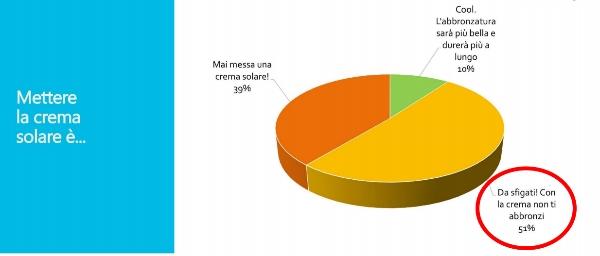 sondaggio melanoma 1