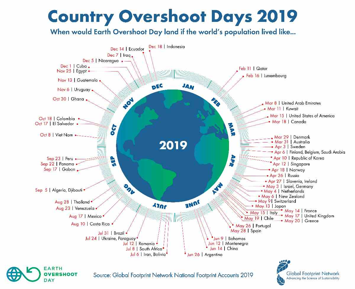 Country Overshoot Days 2019