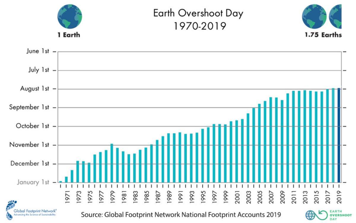 Overshoot Day 1970-2019