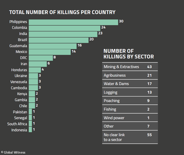 Ambientalisti uccisi