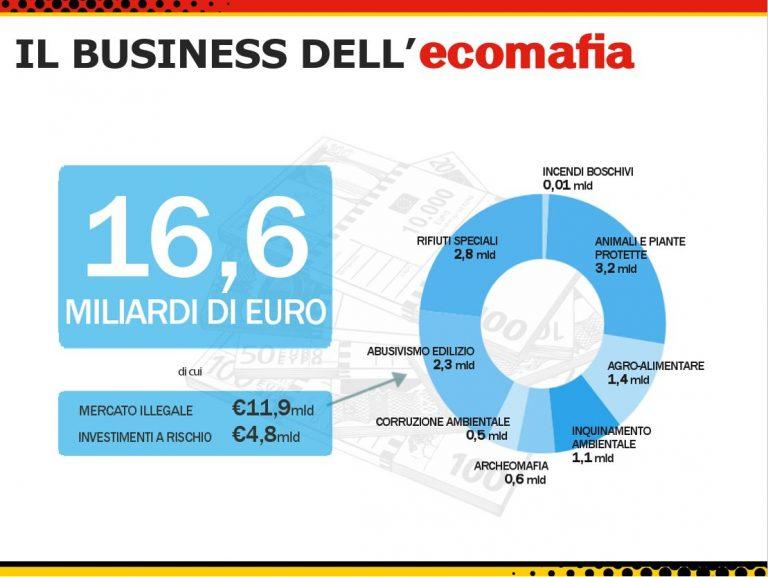 Il business dell'Ecomafia