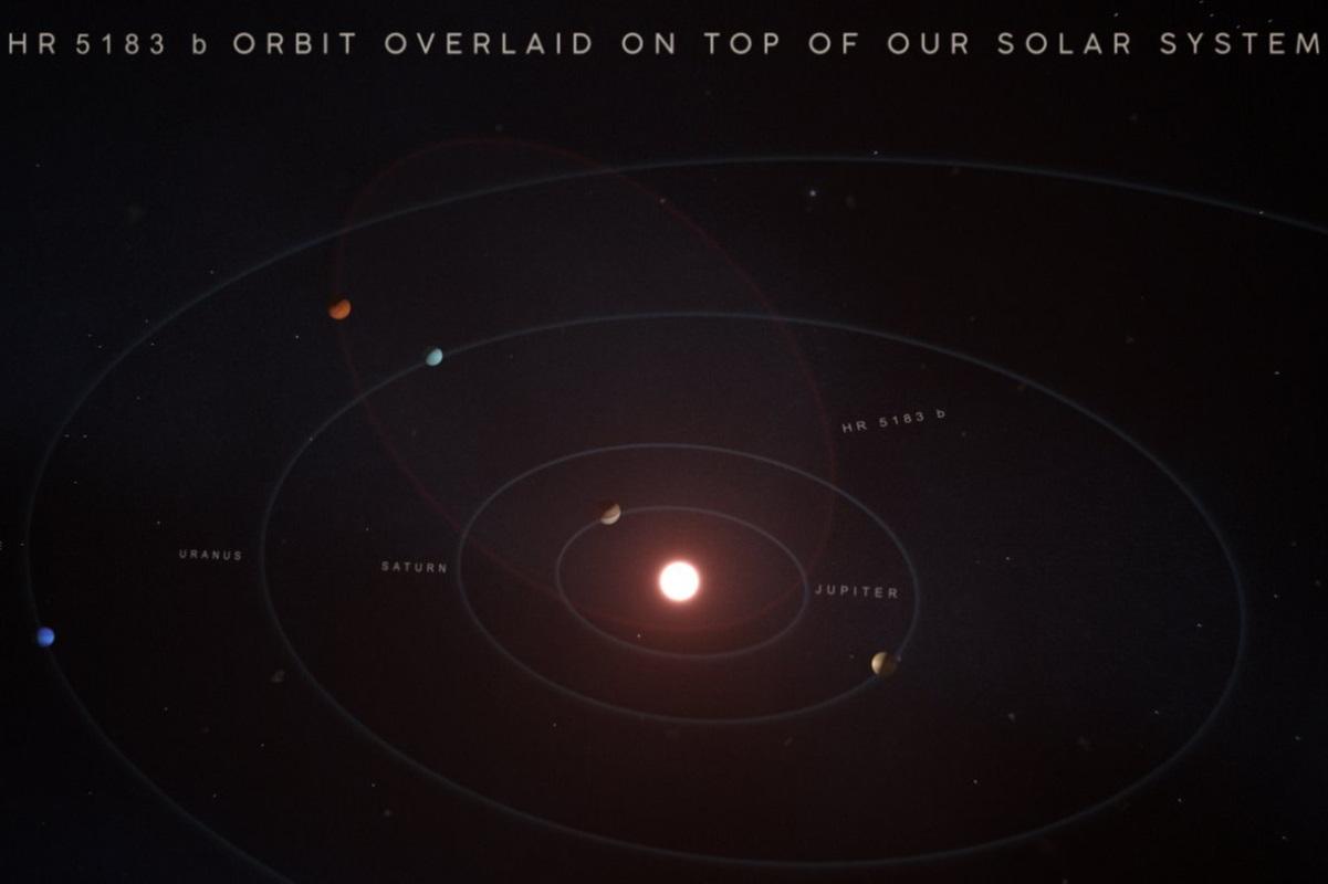 esopianeta orbita bizzarra uovo