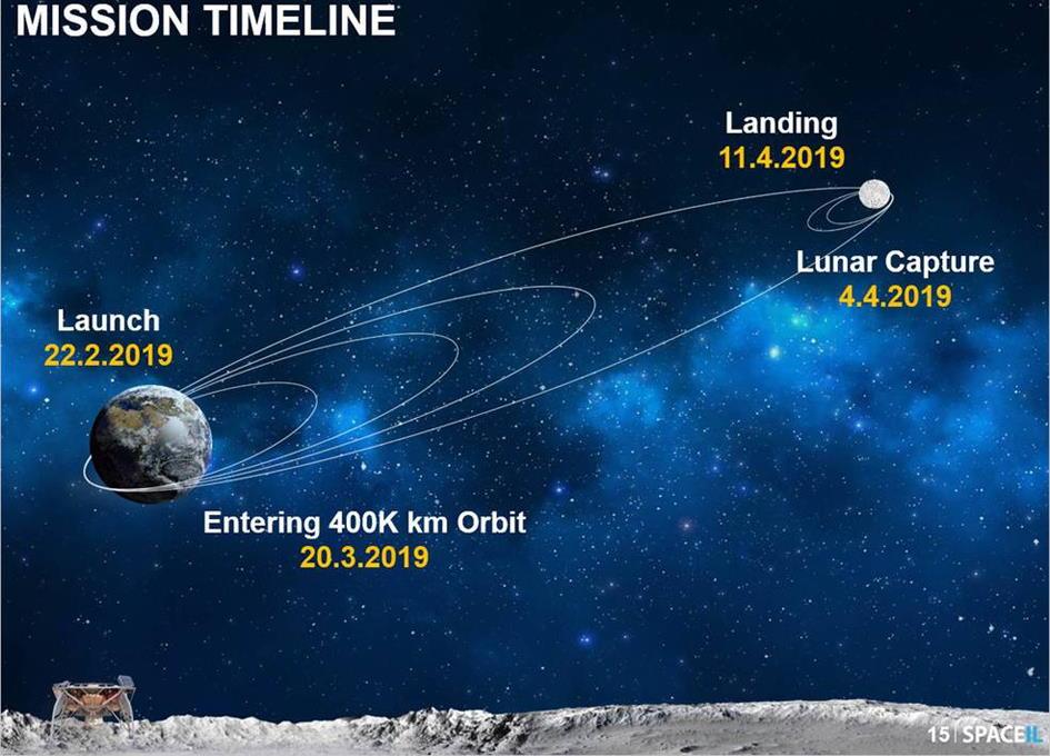 sonda-beresheet-luna-traiettoria