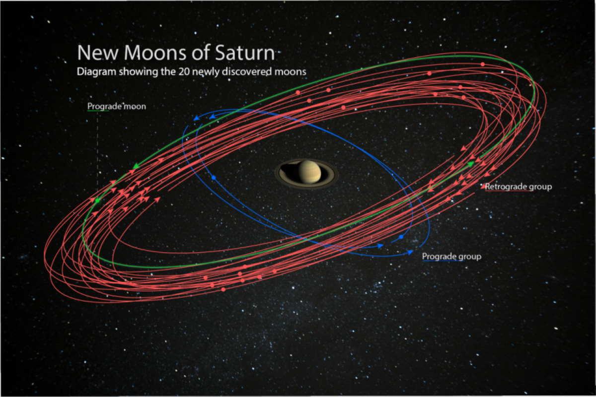 saturno 20 nuove lune
