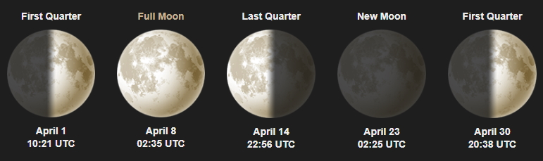 luna aprile 2020