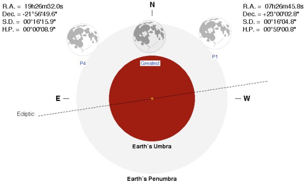 eclisse penombrale luna 10 gennaio 2020