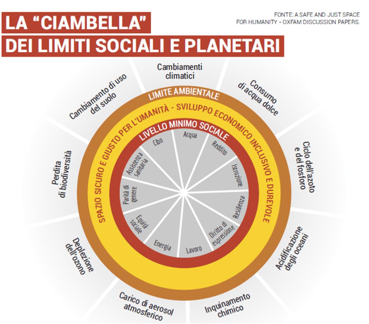 teoria ciambella