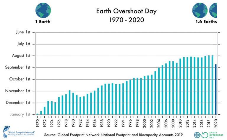 grafico Overshoot-Days