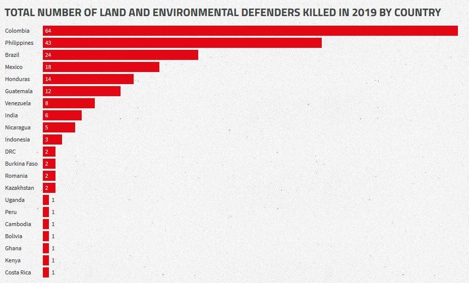 Attivisti uccisi 2019