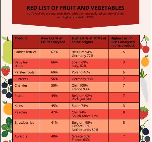 lista cibi pesticidi interferenti endocrini guida pan