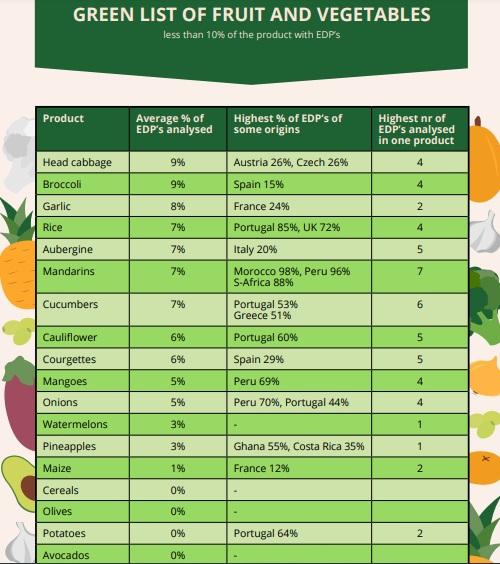 cibi sicuri pesticidi interferenti endocrini guida pan