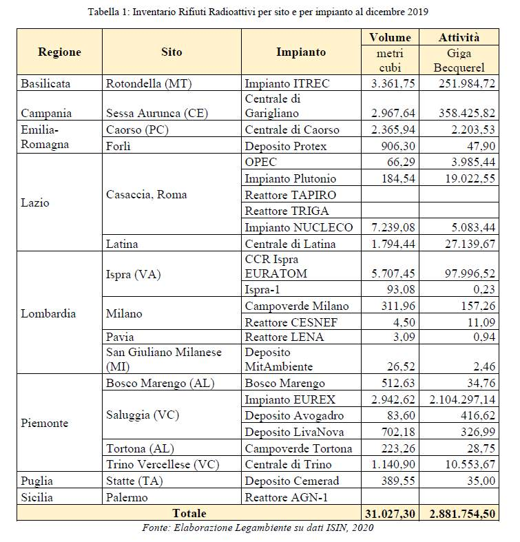 tabella inventario rifiuti radioattivi italia