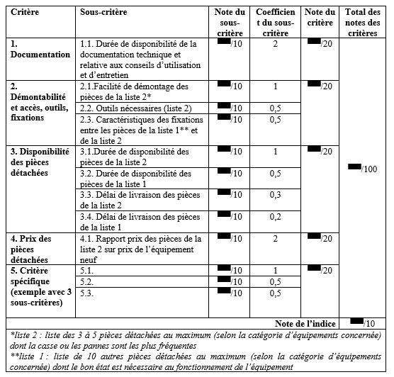 tabella punteggio indice riparabilità francia