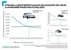 prezzo auto elettriche 2020-2030