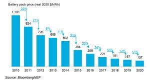 prezzo batterie 2010-2020