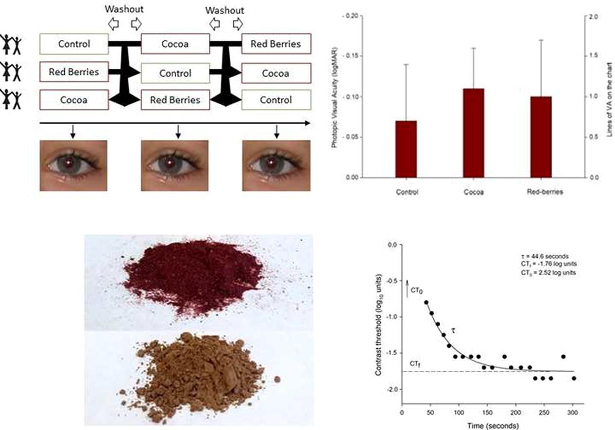 cacao crudo benefici per gli occhi