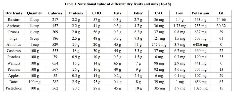 Frutta secca_valori nutrizionali