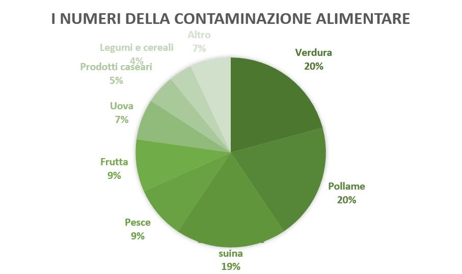 contaminazione alimentare